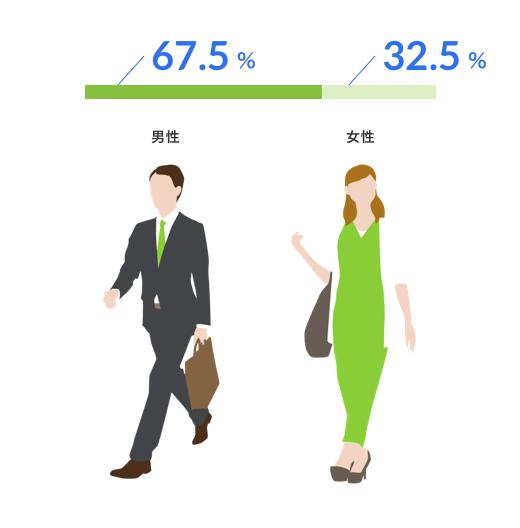 67.5% : 32.5%