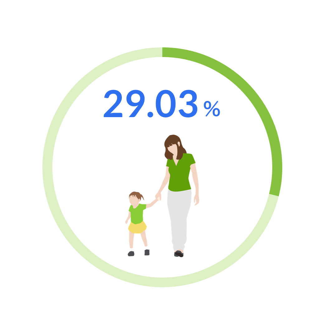 29.03%