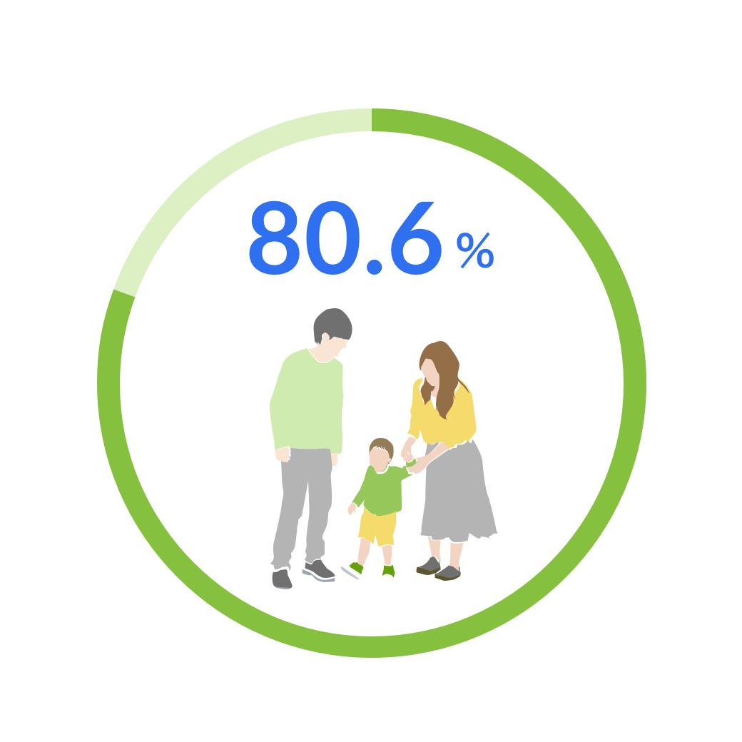 80.6%
