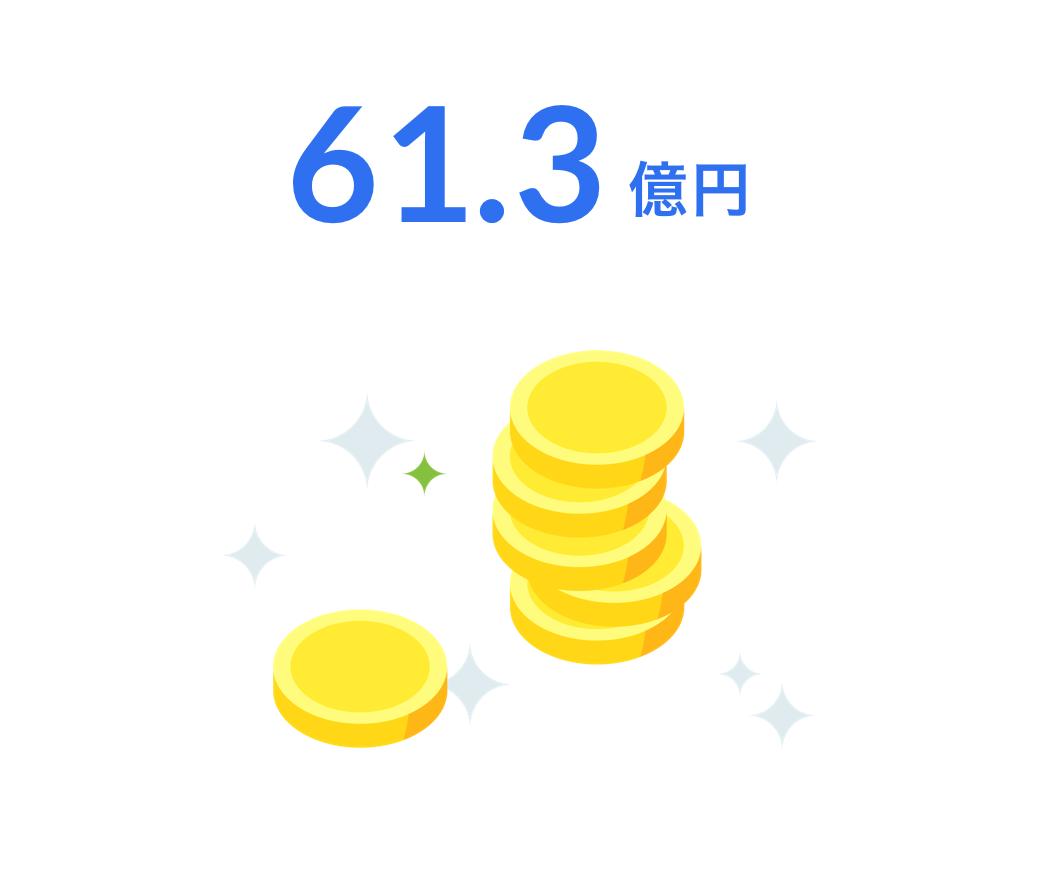 62.3億円
