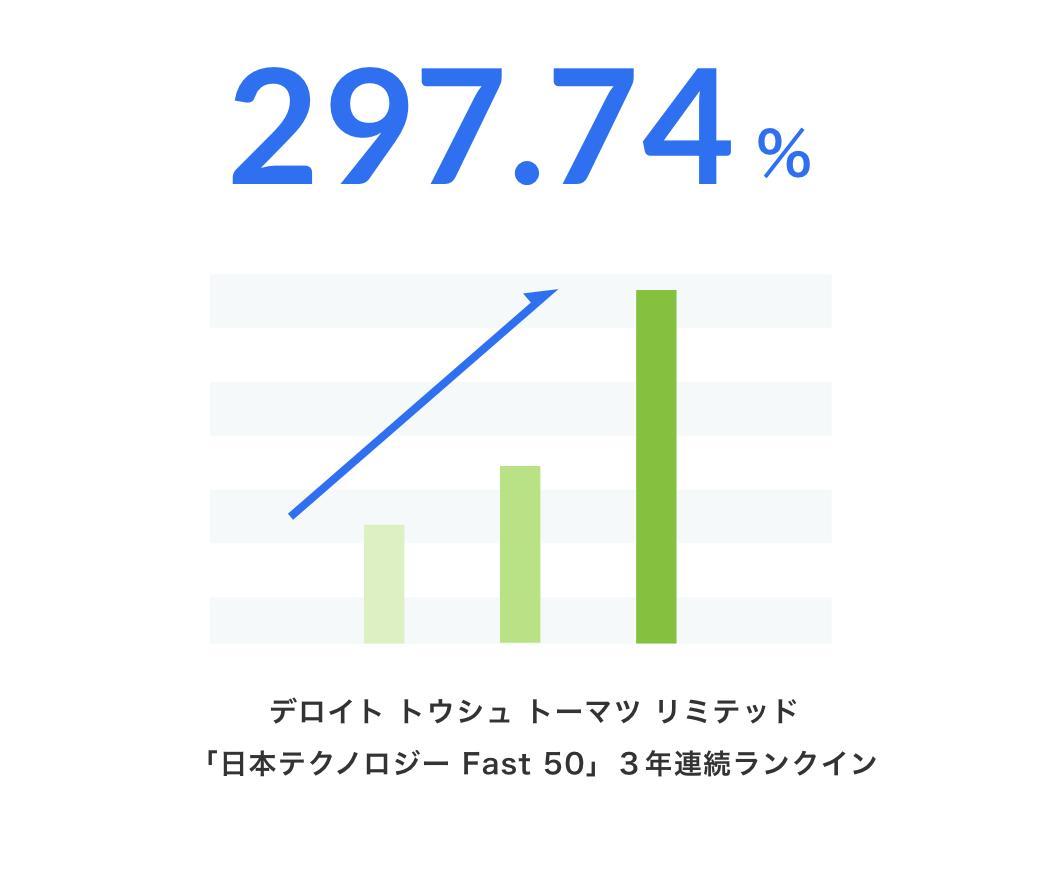 297.74%