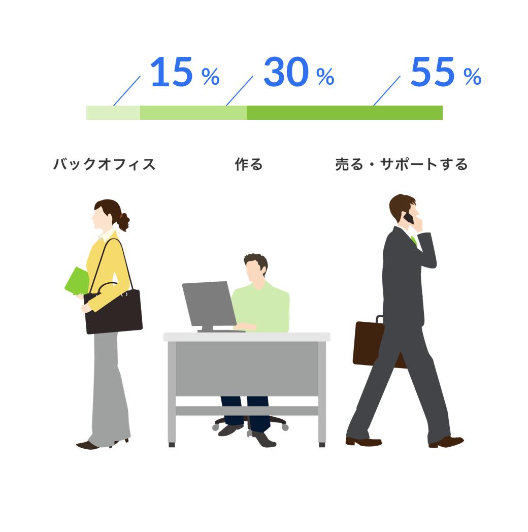 バックオフィス15%, 作る30%, 売る55%