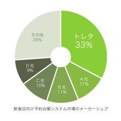 全体の33.5%を占有